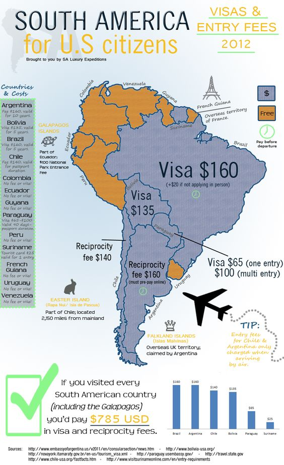 South American Visa Requirements