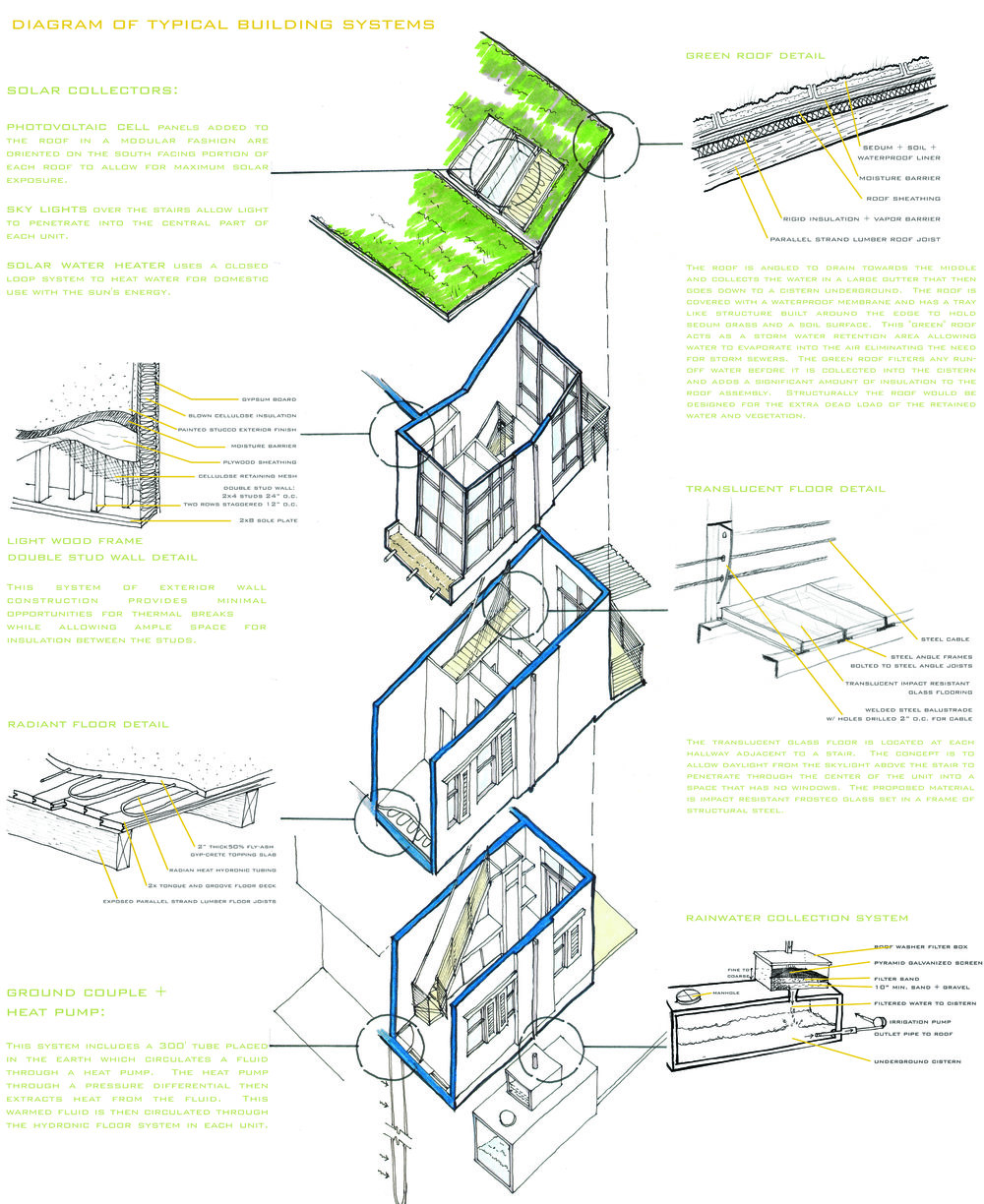 Diagram of Sustainable Building Systems