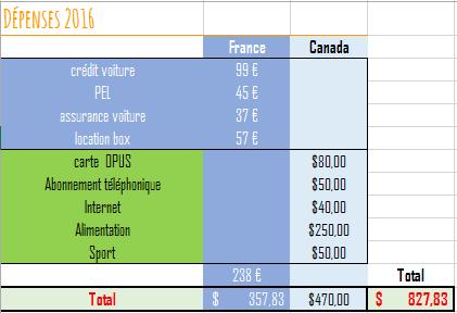 budget france-canada