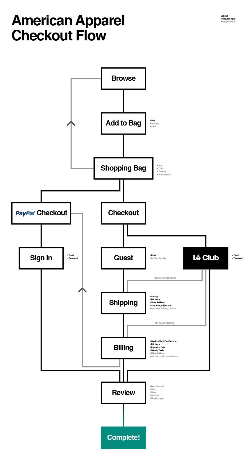 aa-checkout-ia.pdf