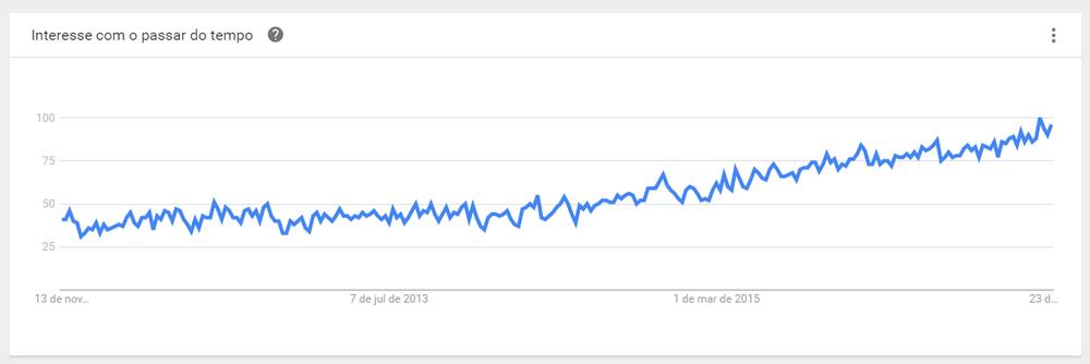"""Figura 2 - Interesse pelo termo """"alumínio"""" com o passar do tempo na busca do Google desde 2011. Fonte: Googe Trends. Visto em 10/11/2016 às 16h."""