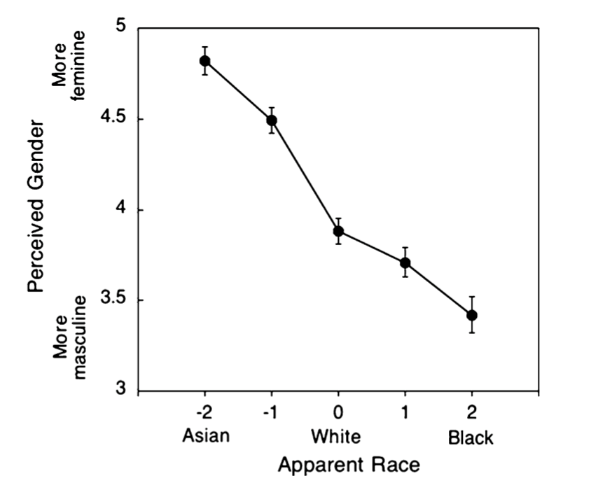 Figure 1.  - Visualization of data on US perceptions of masculinity and femininity when applied to race-based visual cues.(David Lick and Kerri Johnson/UCLA)