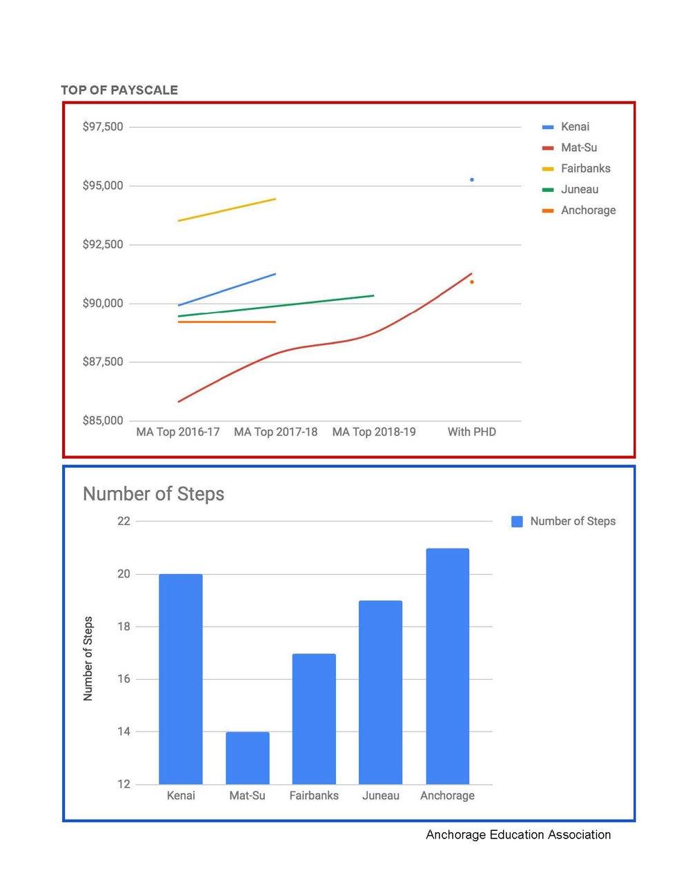 Alaska _Big Five_ District Salary Comparison 2.jpg