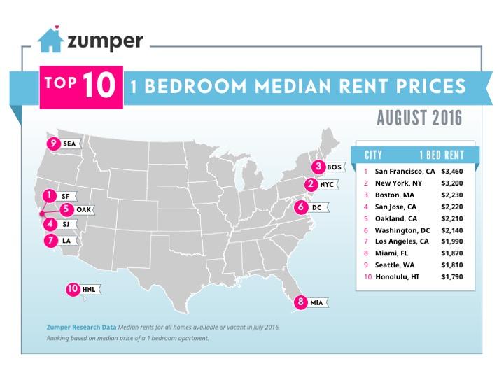 2016 Average Pricing United States Rental Market