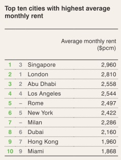 Top Ten World Cities Average Monthly Rent