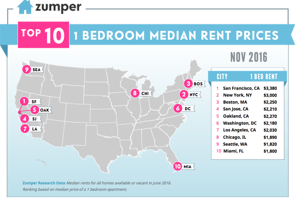 Zumper Top 10 Residential Rent Real Estate United States of America