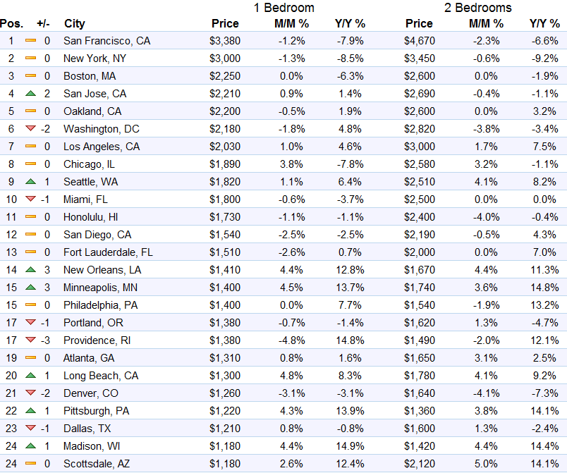Real Estate Rents Fall 2016 United States