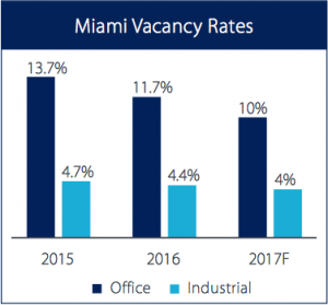Miami Vacancy Rates Office Industrial