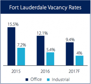 Fort Lauderdale Vacancy Rates Office Industrial
