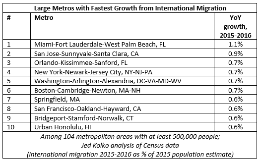 Miami Top Major U.S. City in 2016 For International Immigration