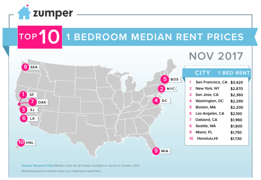 Miami The 9th Most Expensive 1-Bedroom Rental Market In The U.S. According To Zumper's November Report