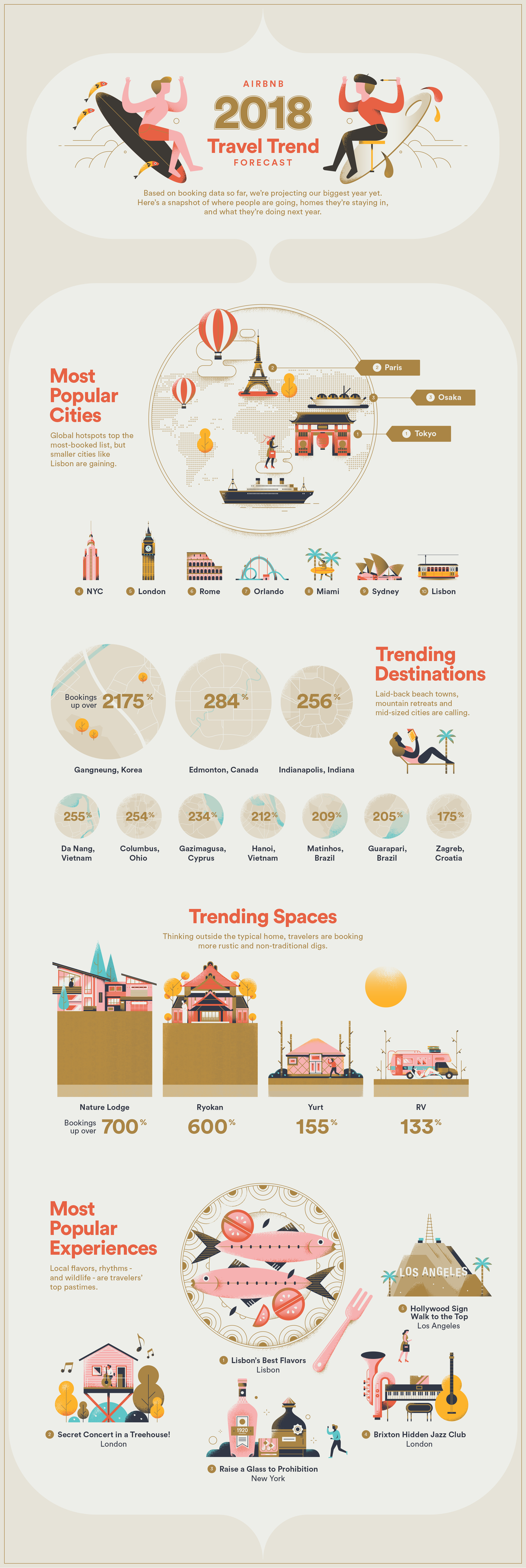airbnb_travelTrends2018.png