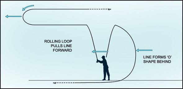 ROLL-CASTS.jpg
