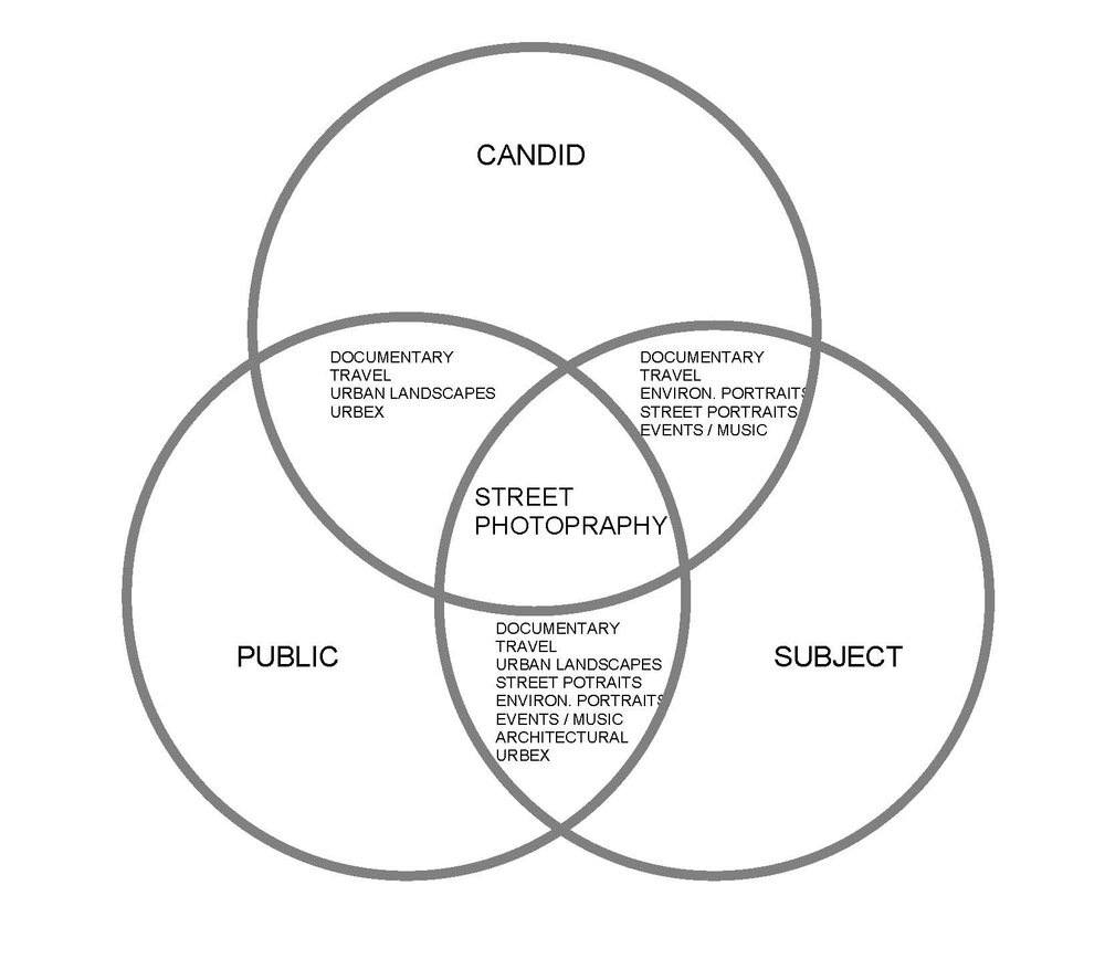 """The """"Street Genres"""" and how they intersect with each other"""