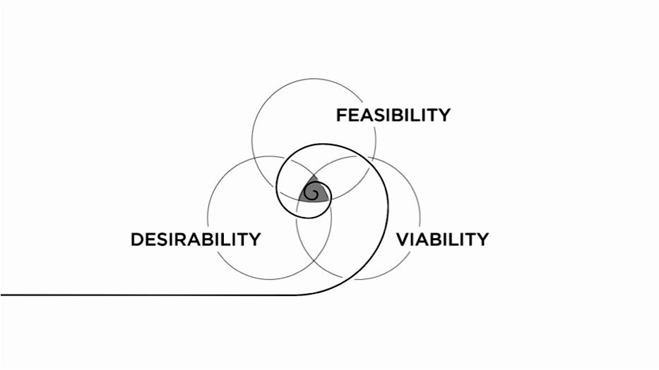 Diagram IDEO - Feasibility Desirability Viability.png