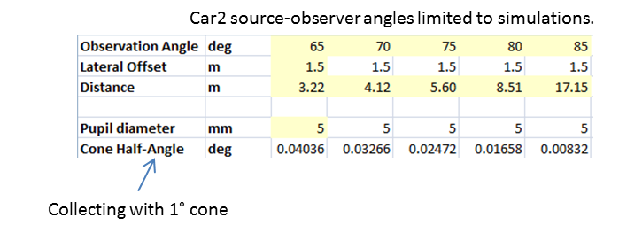 Table 1. Parameters used to model movement of car 2 relative to th e signage