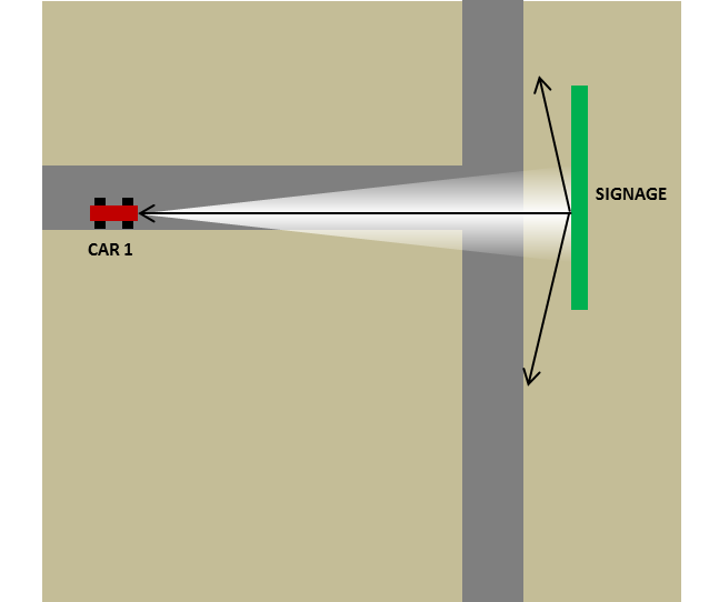 Figure 1. Scenario #1: First car approaching 'T' intersection having signage perpendicular to the path of the car