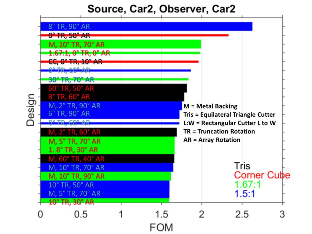 Figure 6. Top reflective sheeting designs for scenario #2a