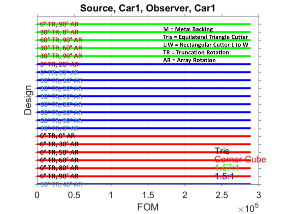 Figure 3. Top reflective sheeting designs for scenario #1