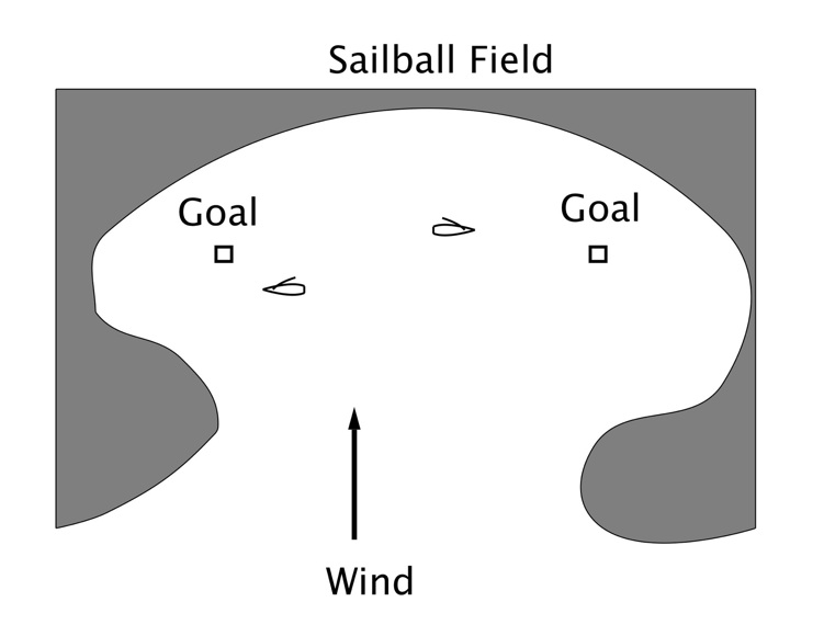 A sailball field is normally set up with the line between the goals at right angles to the wind. There are no edges to field, except the shore. Any lake, river, bay or area near a shore can be used.