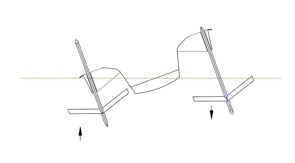 anti=Heeling MOde    Windward Attack Angle: 0 to - 12º, Leeward Attack Angle: 0 to+ 12º, windward immersion deptth: full, Leeward Immersion depth: half down, Wind conditions: Heavy