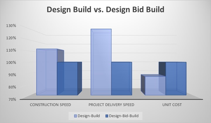 Source: Construction Industry Institute / Penn State research paper regarding a comparison of United States Project Delivery Systems. (https://www.engr.psu.edu/ae/cic/publications/TechReports/TR_038_Konchar_Comparison_of_US_Proj_Del_Systems.pdf)