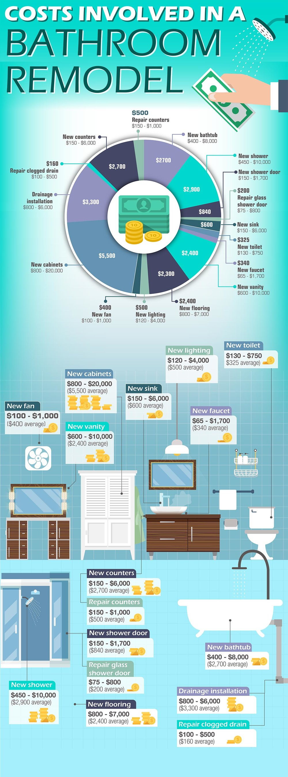 Inforgraphic Credit from:  https://top-home-design.com/bathroom-remodeling-guide/