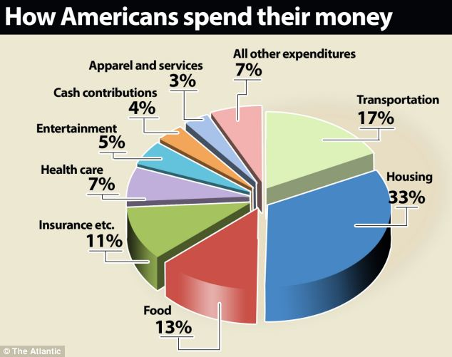 graphofspending.jpg