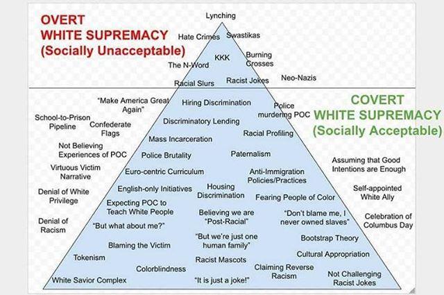 #stopwhitesupremacy