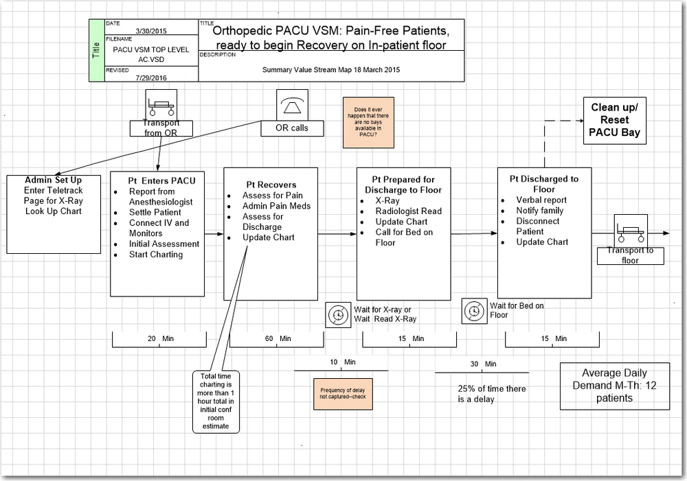 Process Flowcharts And Value Stream Maps Distinction With