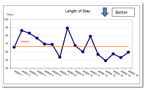 run charts in quality improvement work  u2014 informing