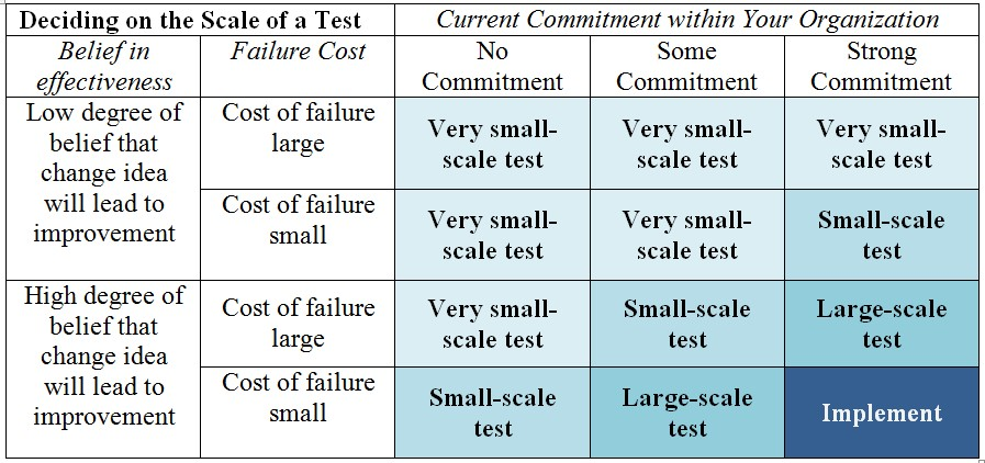 (Table 7.1 G. Langley et al. (2009), The Improvement Guide, 2nd edition, Jossey-Bass, San Francisco © Associates in Process Improvement)