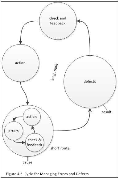 cycleerrorsdefects.jpg