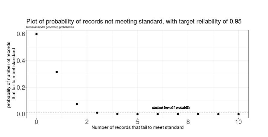 probabilityrecordsnotmeetingstd.jpg