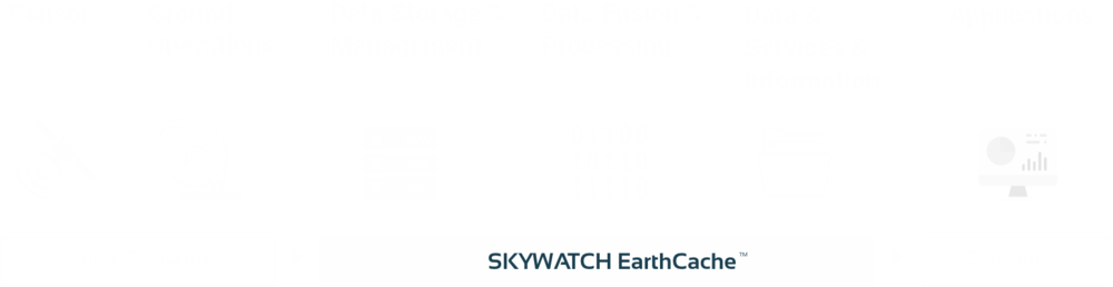 SkyWatch EarthCache
