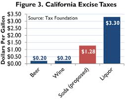 Proposed Sugar Excise Tax in California Image courtesy of the Tax Foundation (taxfoundation.org)