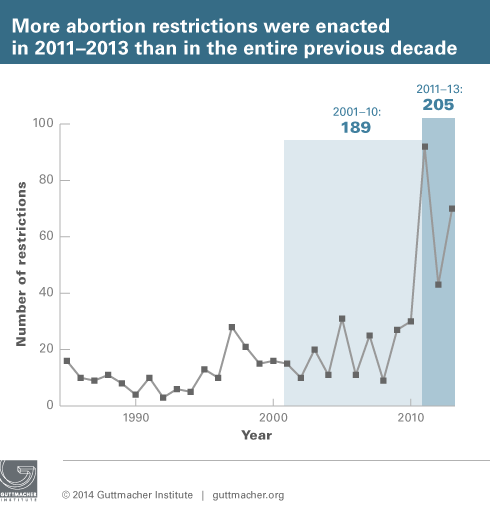 Image courtesy of the Guttmacher Institute (www.guttmacher.org)