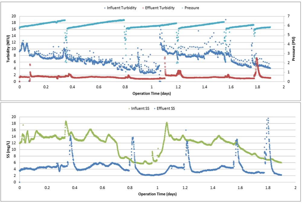 title 22 alternative 2 test result graph.png