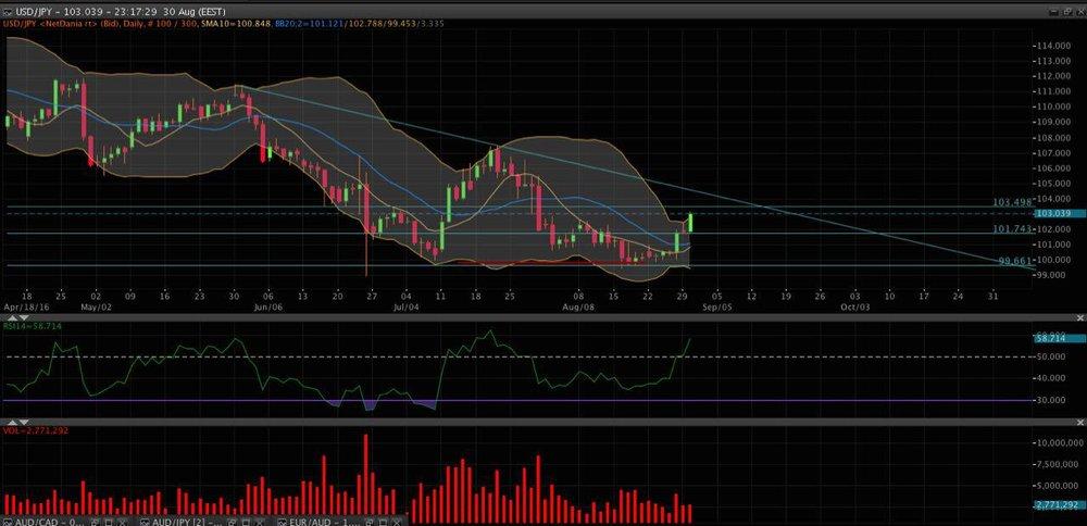 Grafico USD/JPY