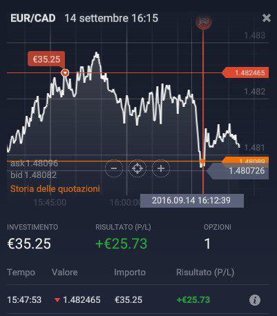 Grafico EUR/CAD