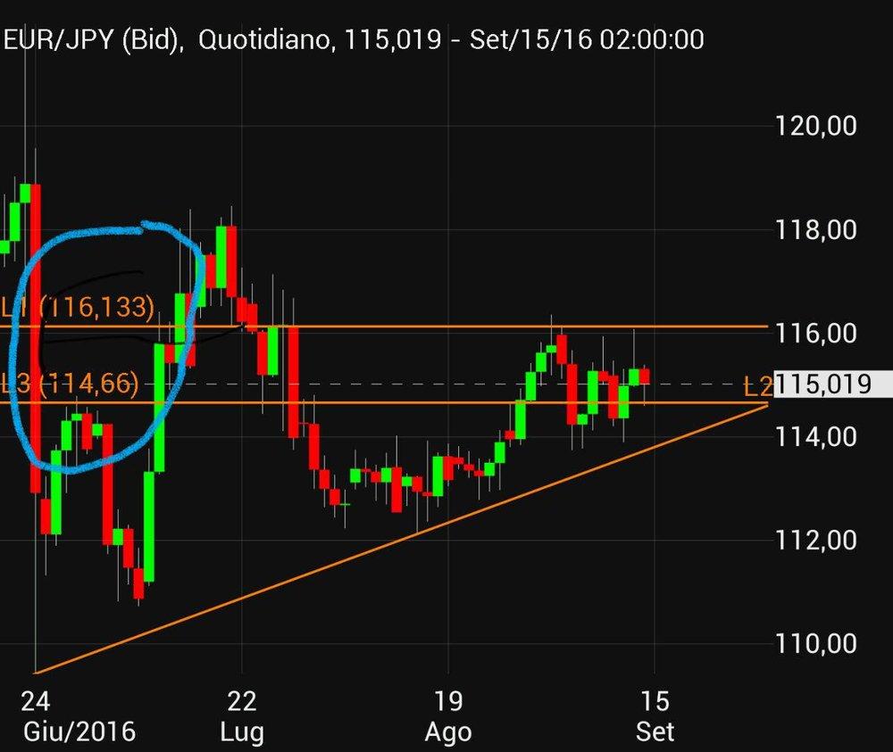 Grafico EUR/JPY