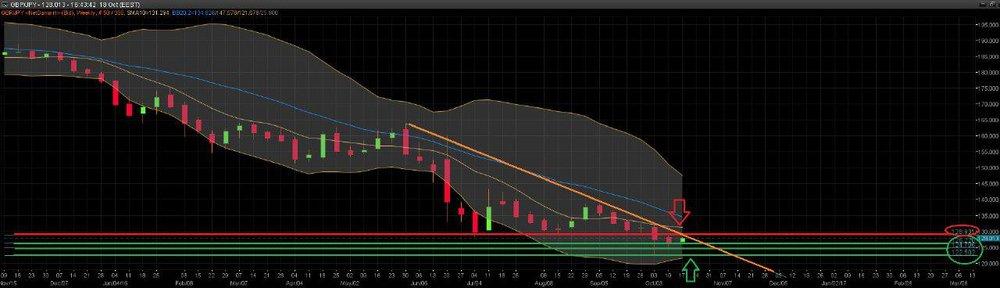 Grafico GBP/JPY