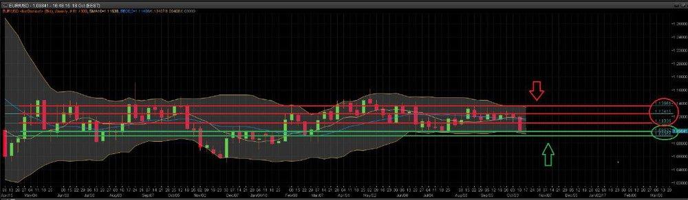 Grafico EUR/USD
