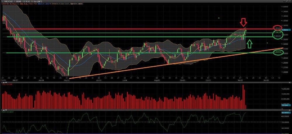 Grafico USD/CAD