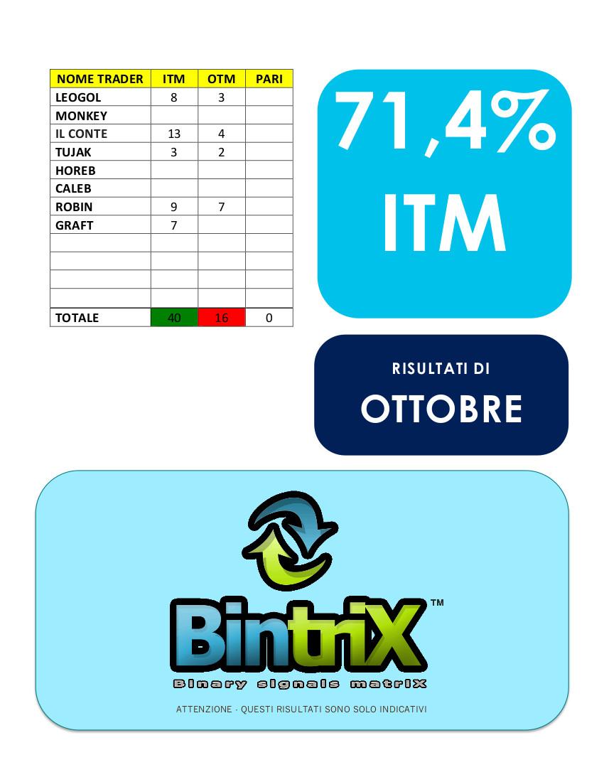 Performance BintriX™ ottobre 2016