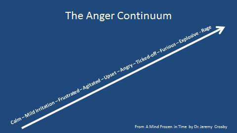 anger continuum blue.jpg