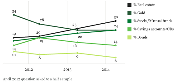 Gallup Survey Results: Best Long-Term Investment
