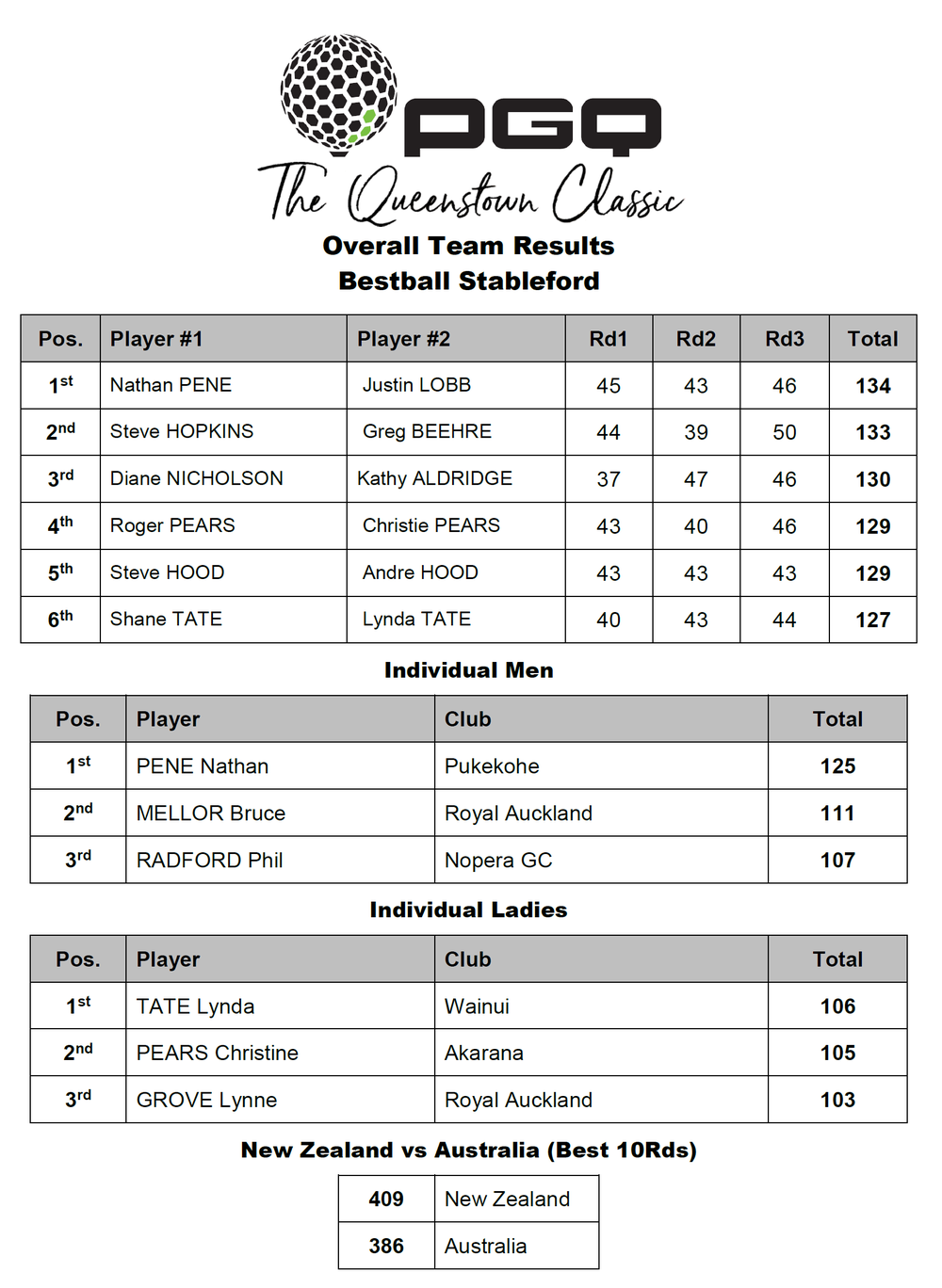 The Queenstown Classic Final Results