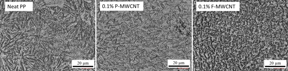 Optical micrographs of polypropylene modified with 0.1 wt.% of multi-walled carbon nanotubes in pristine (middle, P-MWCNT) and functionalized (right, F-MWCNT) states. In the pristine case, black aggregated areas can be observed due to the poor interaction between the nanotubes and the PP chains. For the functionalized case used in this work, the MWCNTs are completely dispersed and uniformly modify the crystal structure at low loading, with no aggregates or non-uniformity apparent. Work published in acromolecule [ Liu P et al. (2012) Macromolecules 46:463.    Link  ]