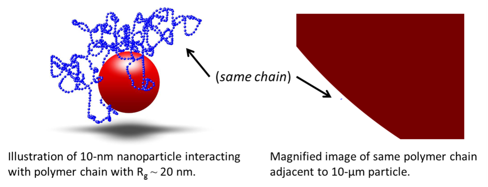 "In the field of polymer nanocomposites, there is a great deal of interest in nanoparticles because they can directly interact and influence the behavior of individual polymer chains.  The ease of mobility of a polymer chain greatly influences its bulk properties.  Generally, we are forced to change the entire structure of the polymer in order to modify something like its use temperature or mechanical properties.  Using nanoparticles, we can completely change the behavior of a conventional polymer that is easier to process or prepare that so-called ""engineering plastics."""